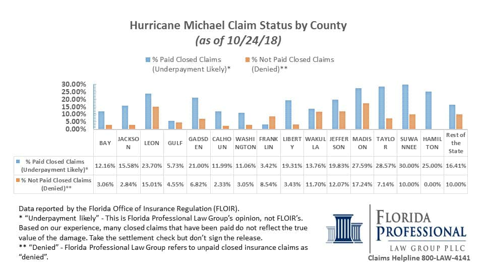 Hurricane Michael FLOIR data denied and not paid claims by county as of 10.24.18