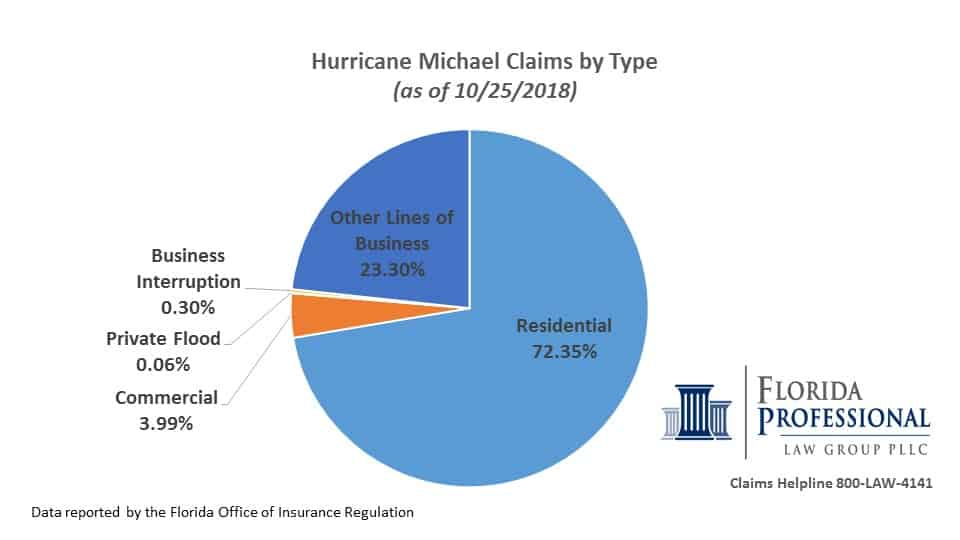 Hurricane Michael claims by type FLOIR 10.25.18