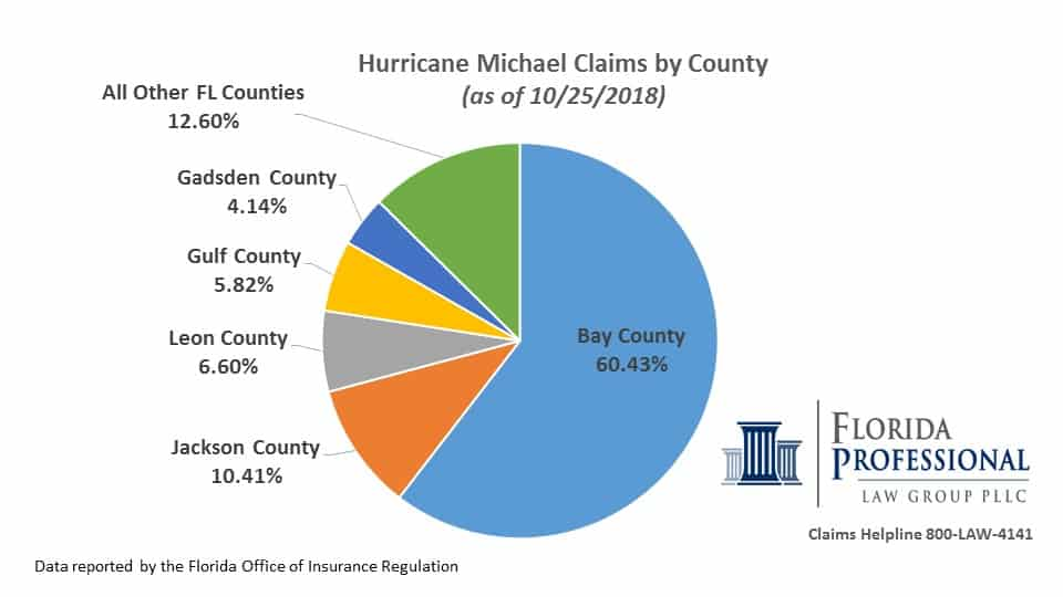 Hurricane Michael claims by county as of 10.25.18