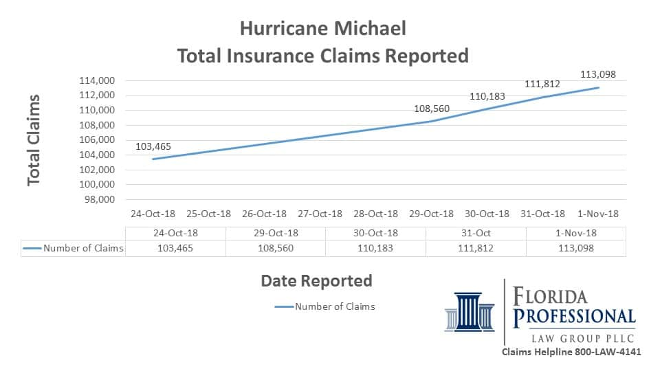 2018-11-01 Hurricane Michael Total Insurance Claims Reported Trending