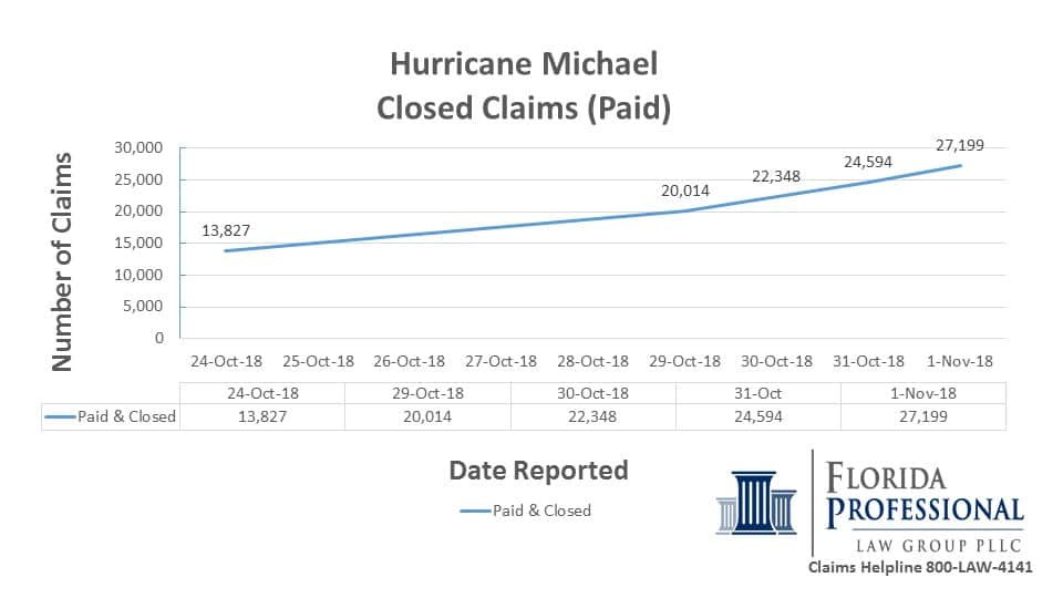 2018-11-01 Hurricane Michael Closed Claims Paid Trend Report