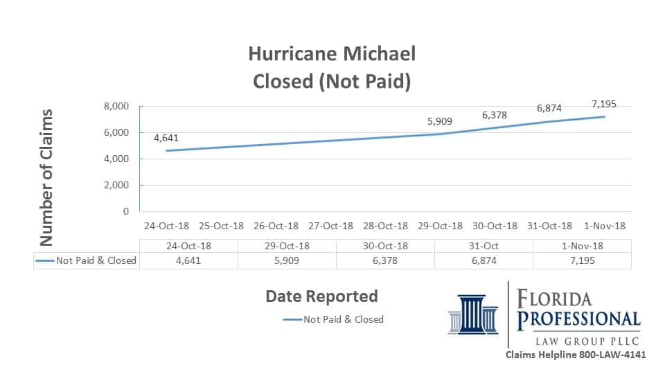 2018-11-01 Hurricane Michael Closed Not Paid Trend Report