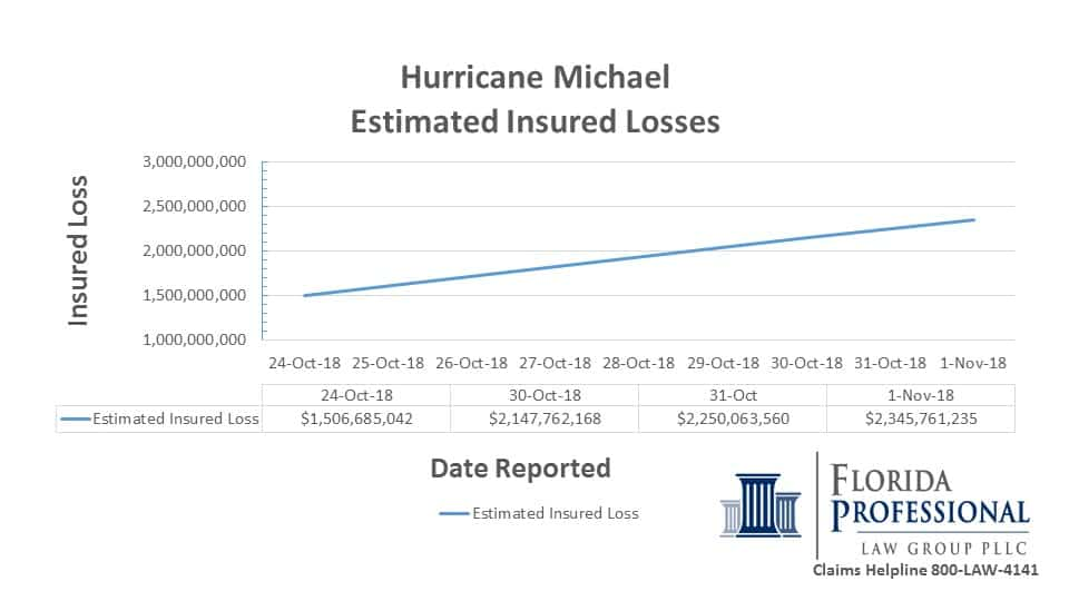 2018-11-01 Hurricane Michael Estimated Insured Losses Trend