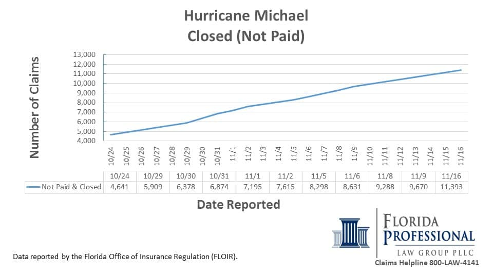 Hurricane Michael Closed Insurance Claims Not Paid Denied 11.16.2018