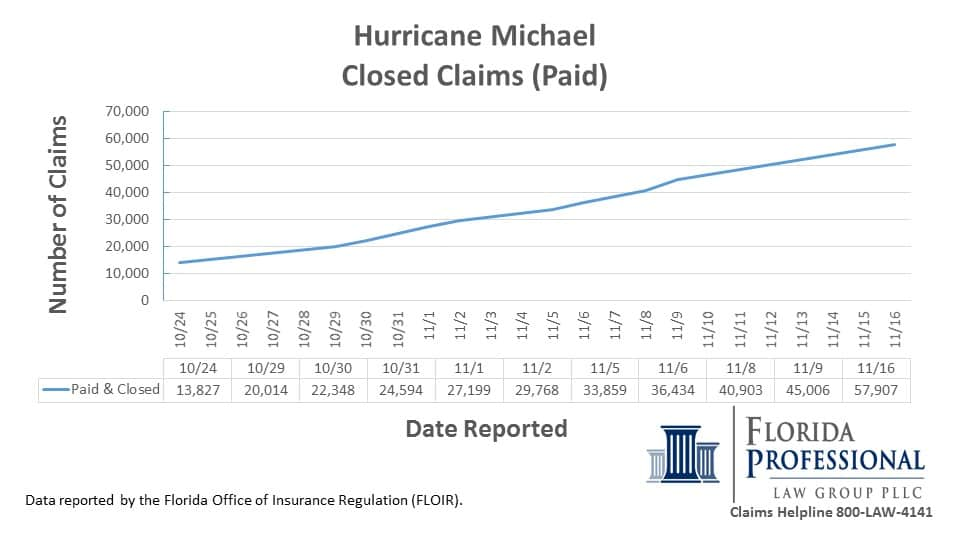 Hurricane Michael Closed Insurance Claims Underpaid 11.16.2018