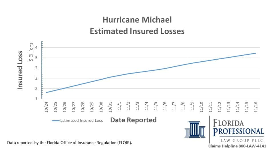 Hurricane Michael Insurance Claims Estimated Insured Losses 3.4B 11.16.2018