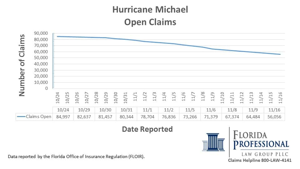 Hurricane Michael Insurance Claims Open 11.16.2018