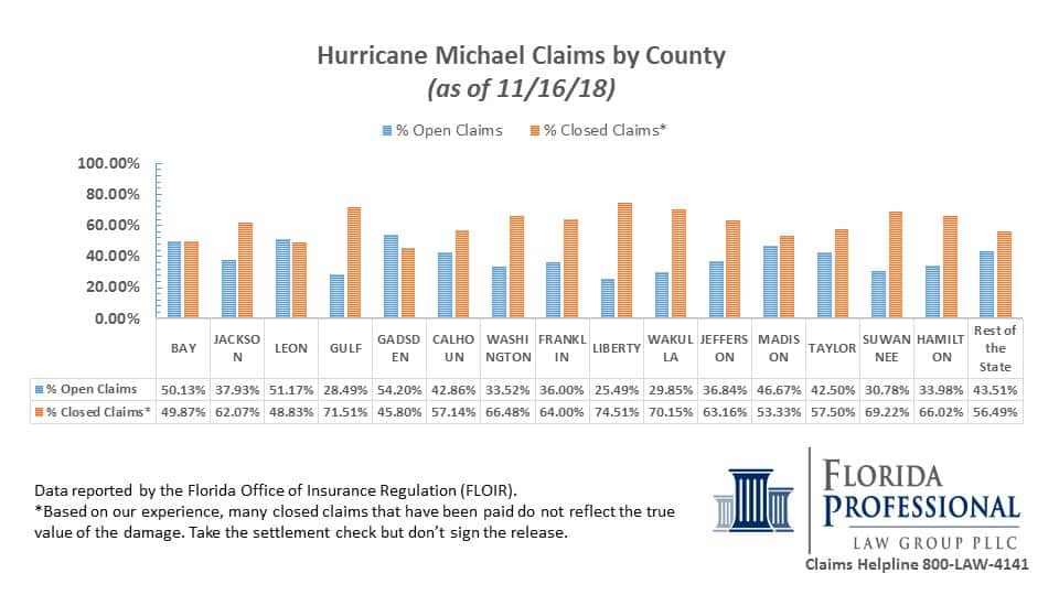 Hurricane Michael Property Insurance Claims by County 11.16.2018