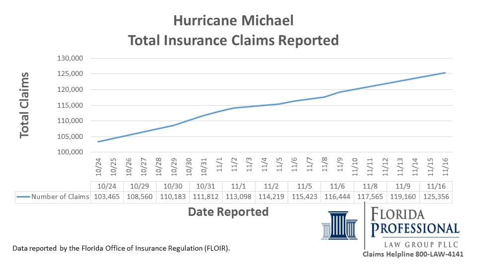 Hurricane Michael Total Insurance Claims Reported 11.16.2018