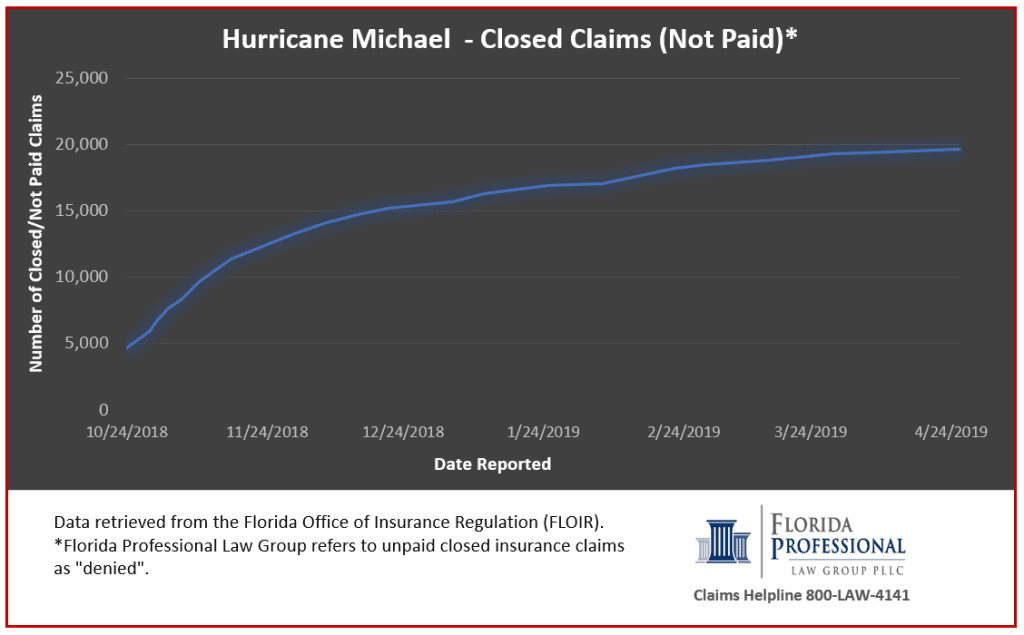 Hurricane Michael insurance claims report showing the cumulative trend of claims closed over time. Data provided by Florida Office of Insurance Regulation and covers through April 26, 2019.